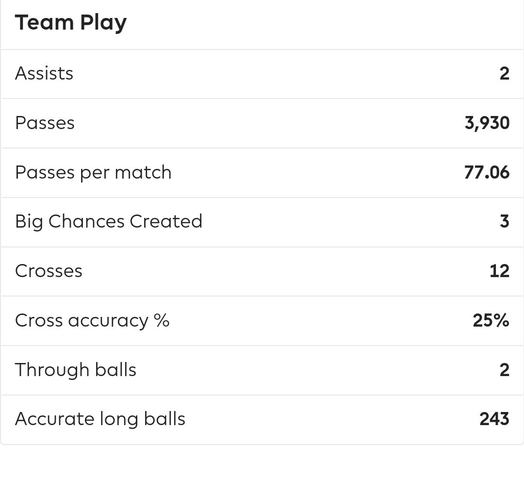 Rodri being one huge fit for the Transition and Possession zone with pass percentage more the 77% & 372 recoveries in 1363 minutes played. #MCIBHA #ManCity #premierleague