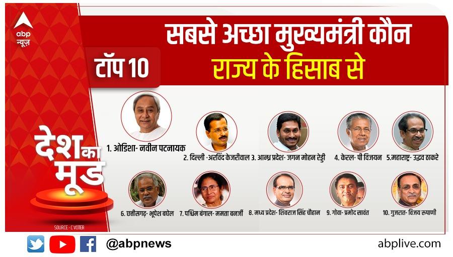 मुख्यमंत्रियों के कामकाज पर जनता की राय.. किस मुख्यमंत्री को लोगों ने माना अव्वल तो किस किस को दी टॉप 10 में जगह  #DeshKaMoodOnABP