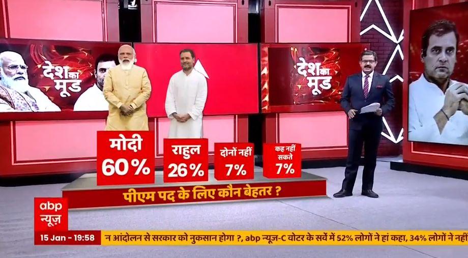 #DeshKaMoodOnABP | PM पद के लिए कौन बेहतर ?  नरेंद्र मोदी- 60% राहुल गांधी- 26% दोनों नहीं- 7% कह नहीं सकते- 7%  देश की सियासत पर सबसे बड़ा सर्वे... देखें @ABPNews पर LIVE  यहां पढ़ें👉  यहां देखें👉  #CVoter @awasthis @dibang