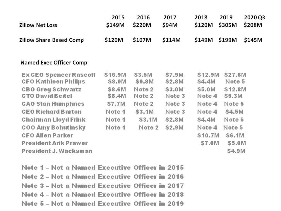 When @Zillow claims 1st Amendment Right to Dictatorially Impose Erroneous Zestimates & Refuse ALL requests to correct then equally I have a right to publish #ZGlife Exec Pay to highlight hypocrisy as $Z jumps on social justice bandwagon whilst acting arrogantly #BLM John Sullivan