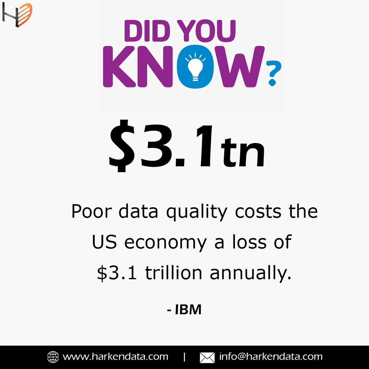 Did you know: Poor data quality costs the US economy a loss of $ 3.1 trillion annually.  #Data #Loss #dataquality #dataqualitymanagement #FridayThoughts #FridayMotivation