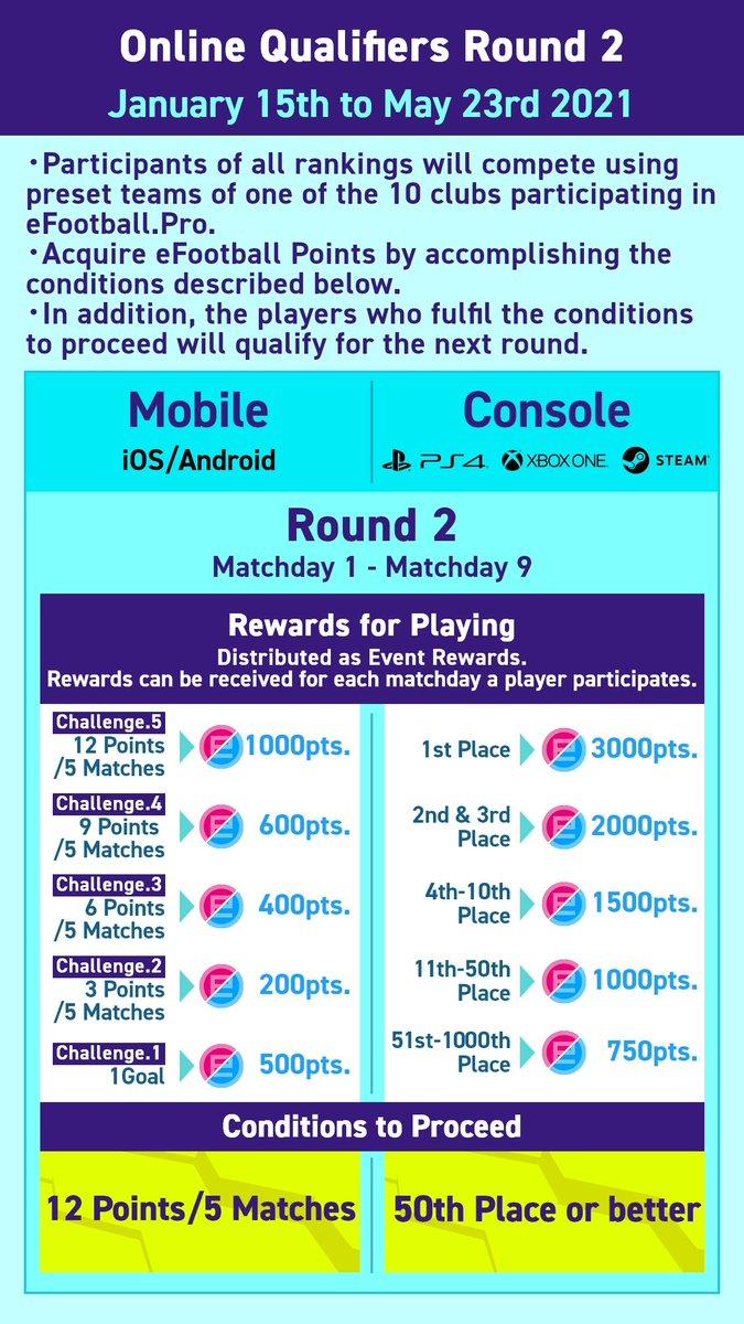 HOJE COMEÇA O ROUND 2 DO !  A competição se encontra em: Menu Principal > eFootball > Torneio online  O Round 2 está disponível a usuários que obtiveram 2000 pontos de evento na Round 1.   Para passar do Round 2 é nessecesario ficar no top 50.