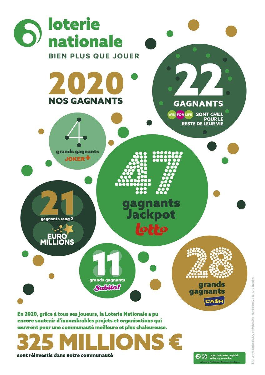 Nos jeux ont tous fait beaucoup de gagnants en 2020. Et ce, dans toute la Belgique ! 🏆🎱 #conferencedepresse #loterienationaleloterij #bienplusquejouer https://t.co/lfu45o7YZs