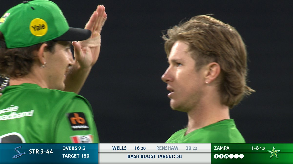 WICKET! Zampa claims a wicket in the 10th over with the Stars clinging on for the Bash Boost point.  📺 Watch #BBL10 on Fox Cricket or Kayo: https://t.co/M1aCP8Fflk 📝 Live Blog: https://t.co/MImwyYx2w1 📱 Match Centre: https://t.co/OFoYsunZI6 https://t.co/CiaN0xthTF