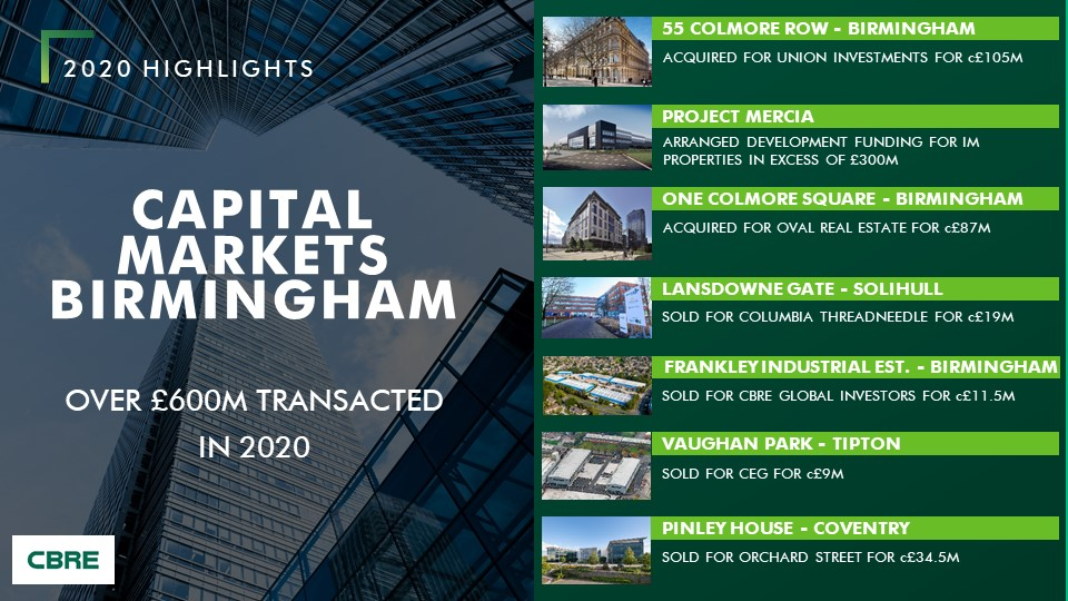 Whilst 2020 was undoubtedly challenging, our Capital Markets Team have advised on over £600m of investment transactions in the Midlands across the year.  @NickWoodward___ @Oli_Forster14 @TomNock6 @CBRE_UK https://t.co/Bp093soUmo