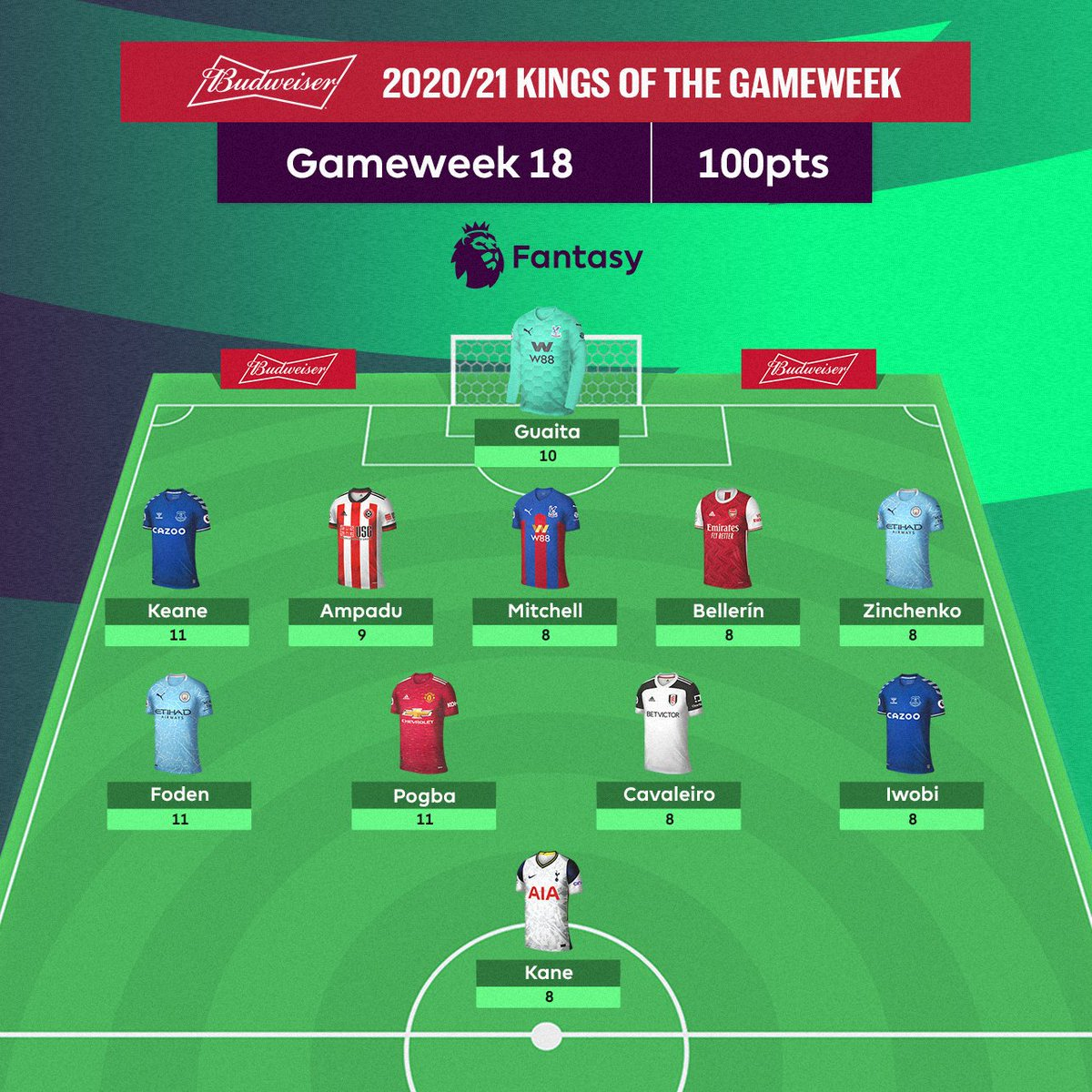 👑 💯 👑  How many of the @budfootball Kings of Gameweek 18 did you have?   #FPL