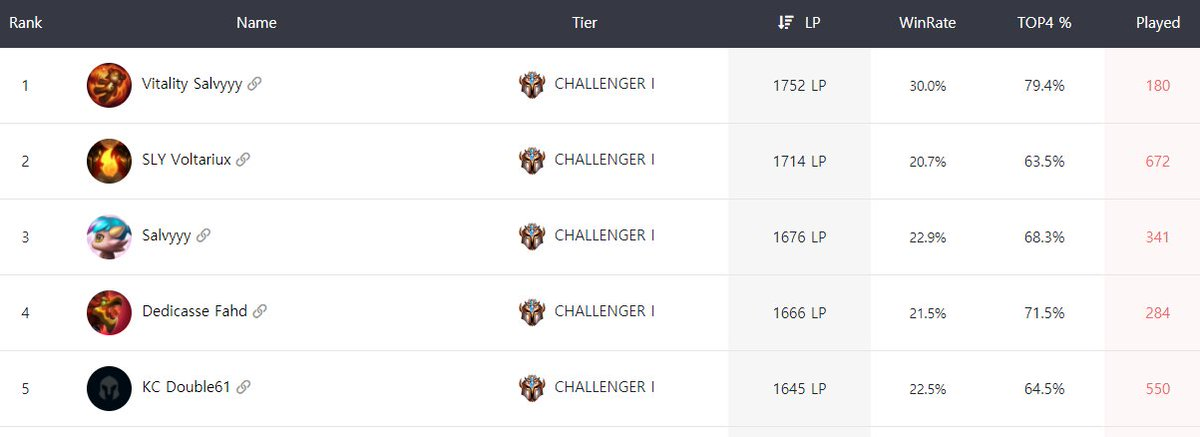 Salvyyy - 180 games, 30% winrate, almost 80% top4 rate to rank1 on my smurf, pretty insane run