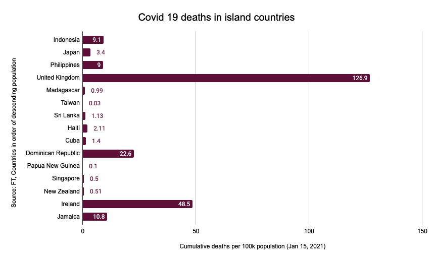 I was looking at my daughter's new globe and I wondered whether island states managed to use their natural advantage to keep out Covid. So I did this chart comparing deaths per capita so far in the largest ones. Look at the UK. FFS. What a devastating failure of leadership.