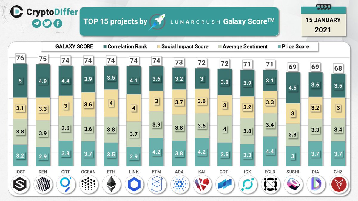 TOP 15 coins by @LunarCRUSH Galaxy Score  Galaxy Score is a proprietary score that is constantly measuring crypto against itself with respect to the community metrics pulled in from across the web  $IOST $REN $GRT $OCEAN $ETH $LINK $FTM $ADA $KAI $COTI $ICX $EGLD $SUSHI $DIA $CHZ