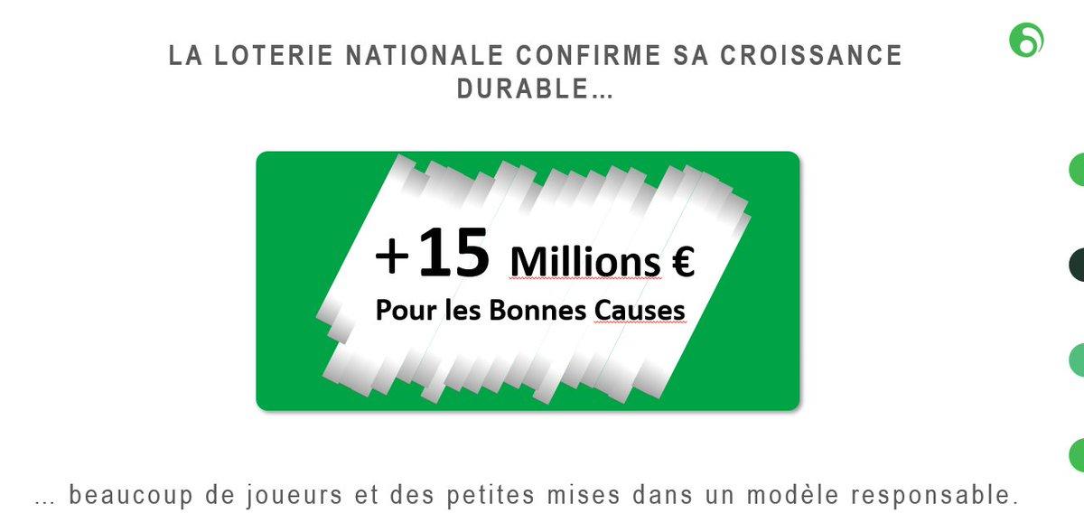 La Loterie Nationale peut allouer 15 millions d'euros supplémentaires à des associations œuvrant pour la bonne cause. En 2020, la Loterie Nationale a prouvé qu'elle remplissait plus que jamais son rôle social ! 💪 #loterienationaleloterij #meerdanspelen https://t.co/C56aEeXYqU
