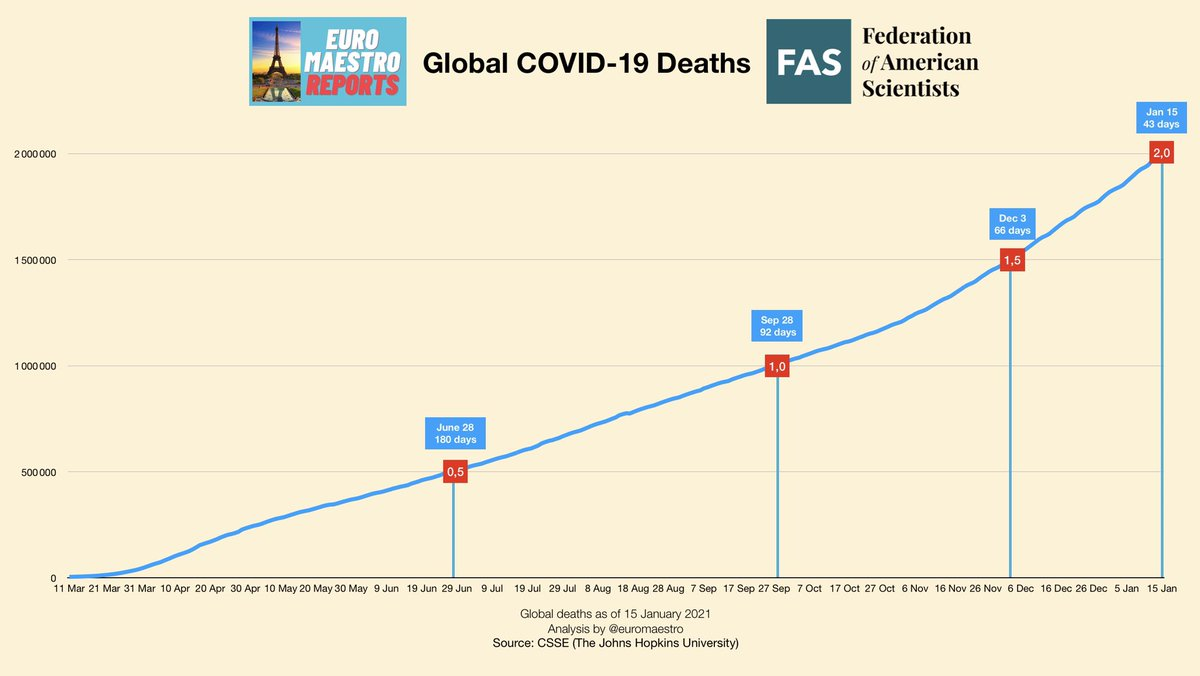 Global COVID-19 Deaths Reach 2 Million   First 500k deaths took 6 months   Last 500k deaths took 6 weeks   #CoronaVirusUpdate #COVID19