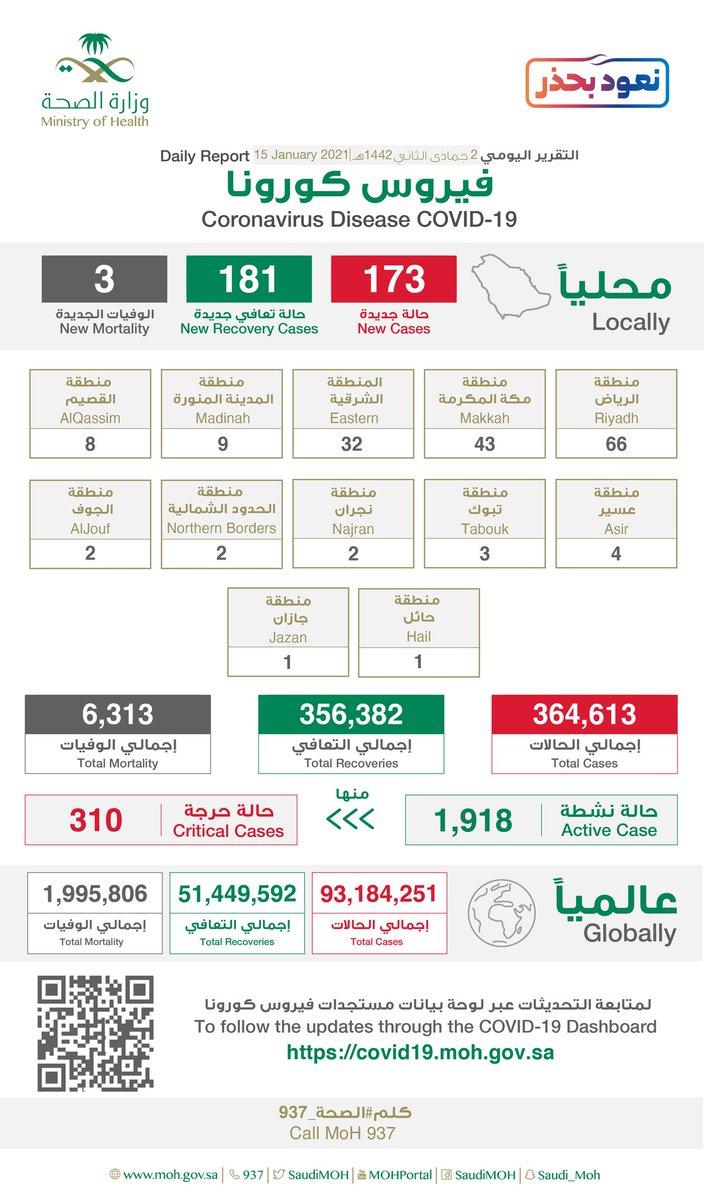 #الصحة: • تسجيل 173 إصابة جديدة بفيروس #كورونا في المملكة • إجمالي عدد الإصابات في #المملكة  364,613 حالة  من بين الحالات  #جده 21 حاله