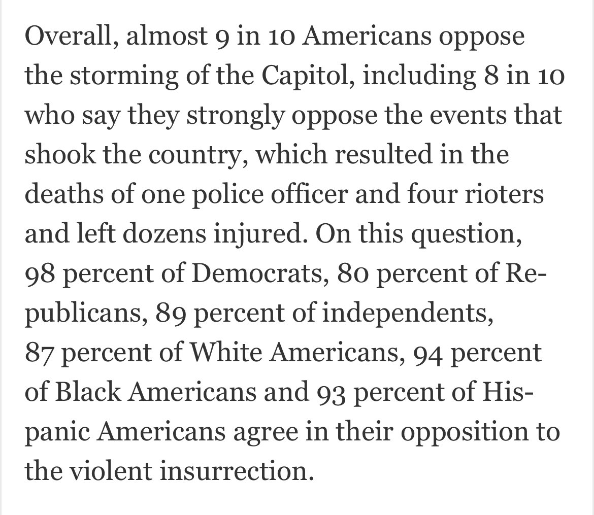 Political violence remains extremely unpopular, but many conservatives believe propaganda outlets telling them the rioters were leftists https://t.co/p7q7T9vmyX https://t.co/p2N3OzOX1w