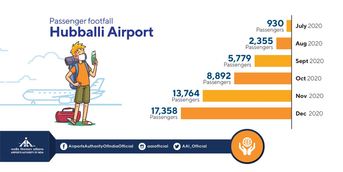 #AAI's Hubballi @aaihbxairport deserves appreciation for recording steady growth in terms of passenger footfall. From 930 passenger count in July'20 to over 17.3K in Dec'20, the airport is ensuring safe travel for all its valued passengers as we stand #TogetherAgainstCorona.