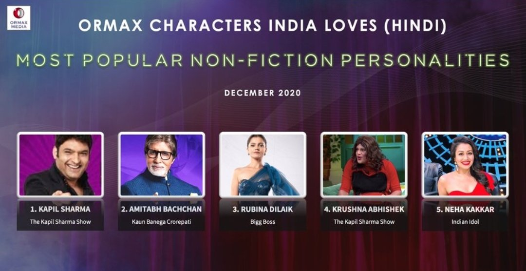 Kappu is ranking on top for MOST POPULAR NON-FICTION PERSONALITIES SINCE 2 YEARS AND 24 MONTHS. On ORMAX CHARACTERS INDIA LOVES (HINDI). Such a proud moment for all kapilians. U are king of comedy, king of television and king of our hearts. We love u Kappu. ❤️🤗 @KapilSharmaK9