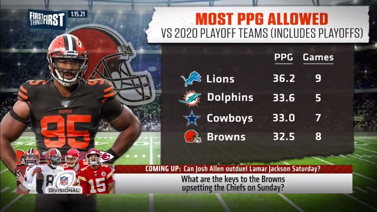 "Most PPG Allowed vs. 2020 playoff teams (includes playoffs):  Lions: 36.2 PPG, 9 games Dolphins: 33.6 PPG, 5 games Cowboys: 33.0 PPG, 7 games Browns: 32.5 PPG, 8 games  ""The Browns can't beat the Chiefs."" — @getnickwright"