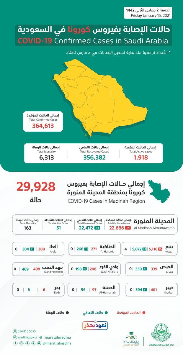 #الصحة: • تسجيل 173 إصابة جديدة بفيروس #كورونا في المملكة • إجمالي عدد الإصابات في #المملكة  364,613 حالة  من بين الحالات  4 حالات في #المدينه_المنوره  5 حالات في #ينبع