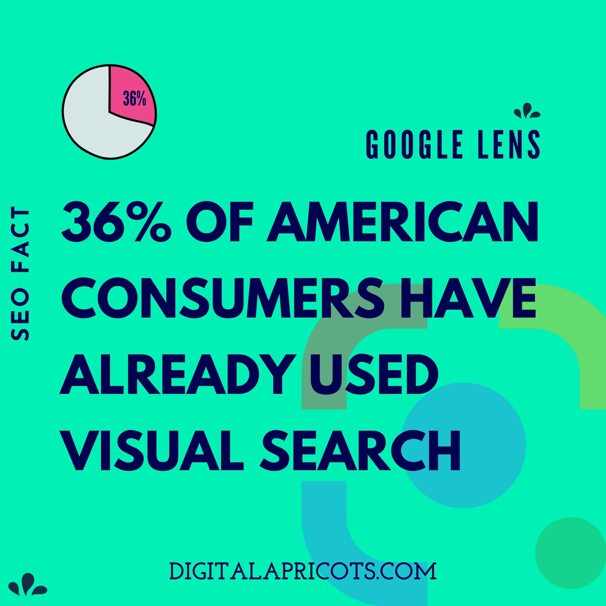 Follow @Digital Apricots  Fact said, 36% of American consumers have already used visual search. Google lens is going to be the next search algorithm.  #fact #facts #search #searchengineoptimisation #googlelens #visualresearch #FridayMotivation #FridayThoughts #FridayWithMCSoobin