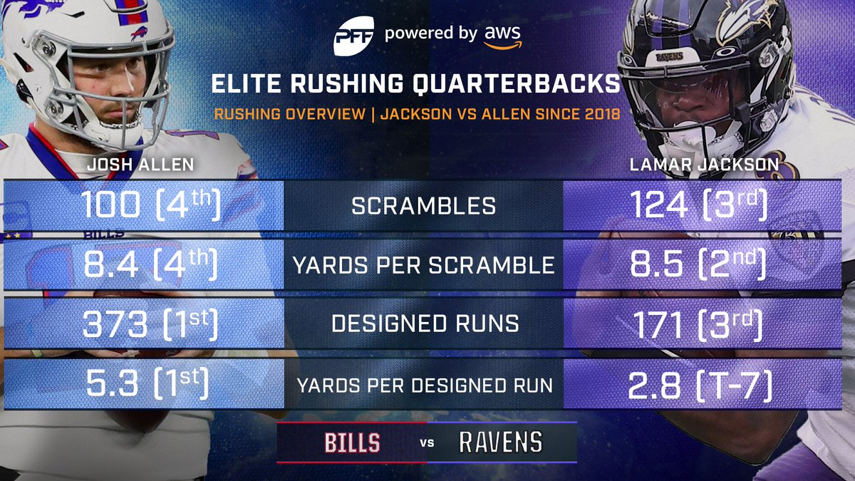 Saturday's #DivisionalRound showdown in Buffalo features a pair of the best dual-threat QBs in the league. Who prevails?  NBC Sports | @awscloud