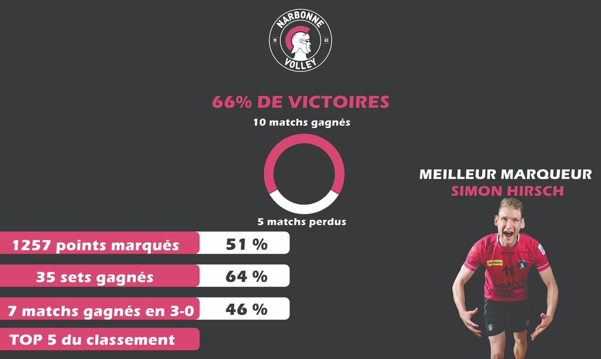 Retour en statistique sur les performances des Centurions en ce début de saison....