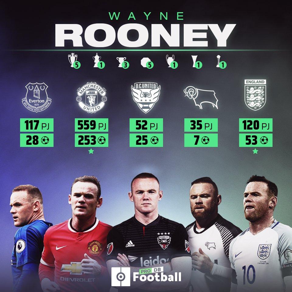 Confira os dados de Rooney como jogador!  Ele foi o maior artilheiro do United e da Seleção da Inglaterra de todos os tempos!  Hoje ele se aposentou e comanda o Derby Count:   #Rooney #DerbyCount #Championship #PremierLeague #ManchesterUnited #Everton