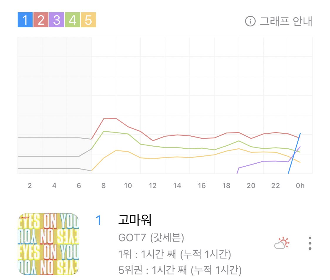Thank You has reached #1 on the Genie Real-time Chart!🥺💚  Thank you for your hard work Ahgases! Happy 7th anniversary!🐥  #7YearsWithGOT7 #갓세븐포에버_아가새는어디안가 #GOT7 #갓세븐 @GOT7Official