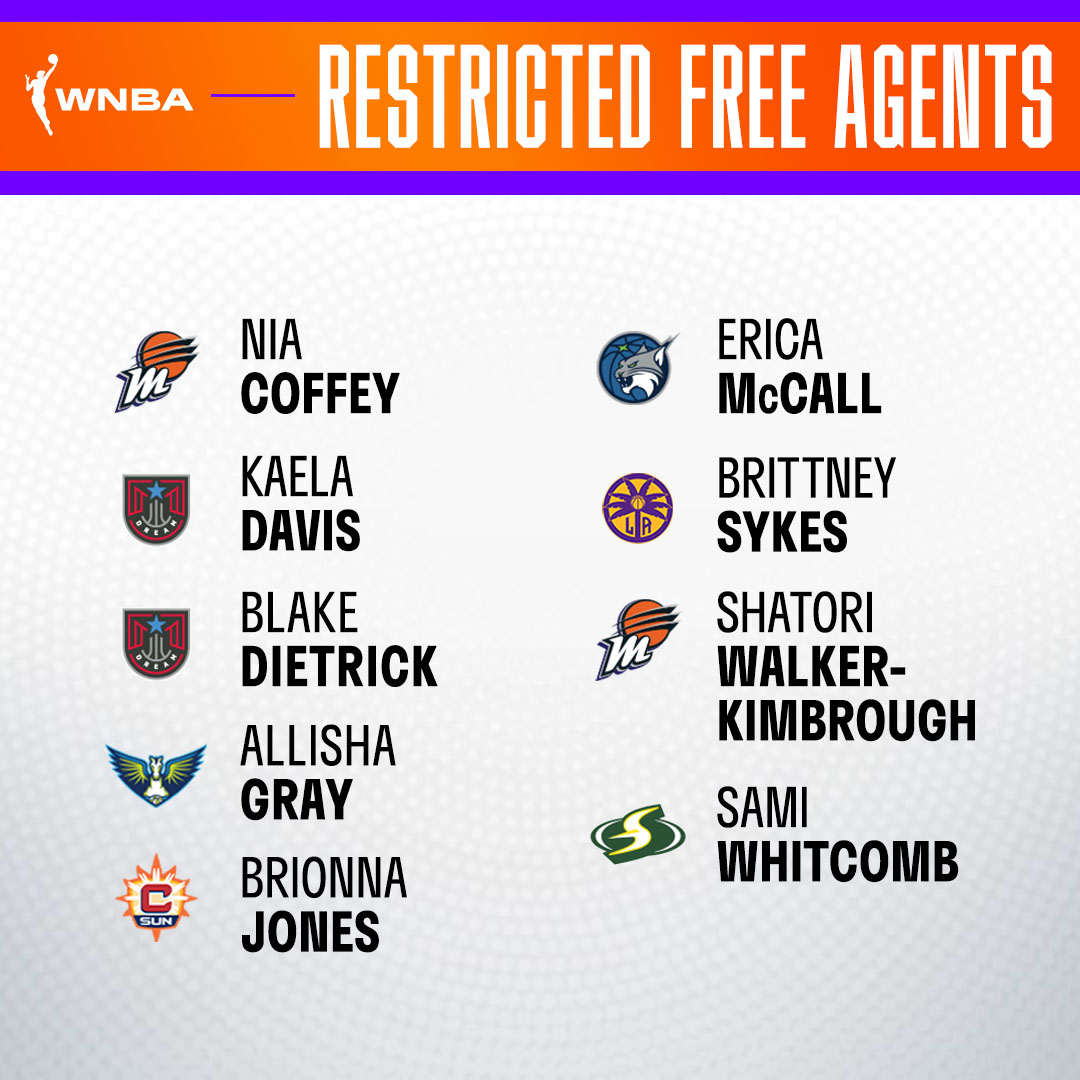 Restricted Free Agents List: