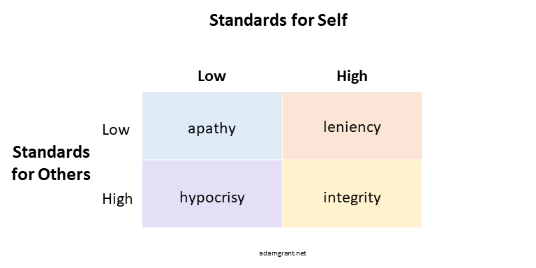 Integrity is holding ourselves to the same high standards that we have for others.  Expecting little of everyone is apathy.  Expecting less of ourselves than others sets us up for hypocrisy.  Expecting less of others than ourselves falls short of accountability.