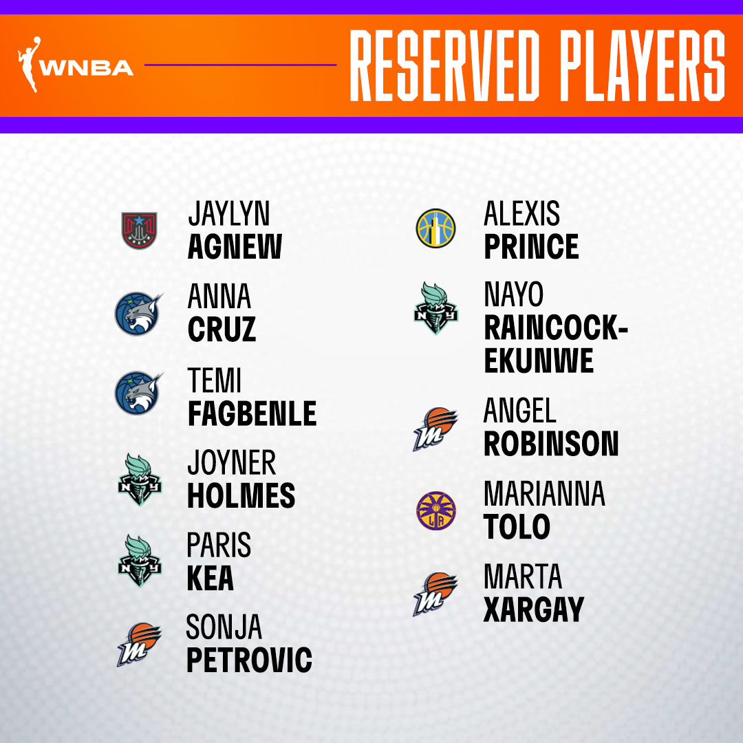 Reserved Players List: