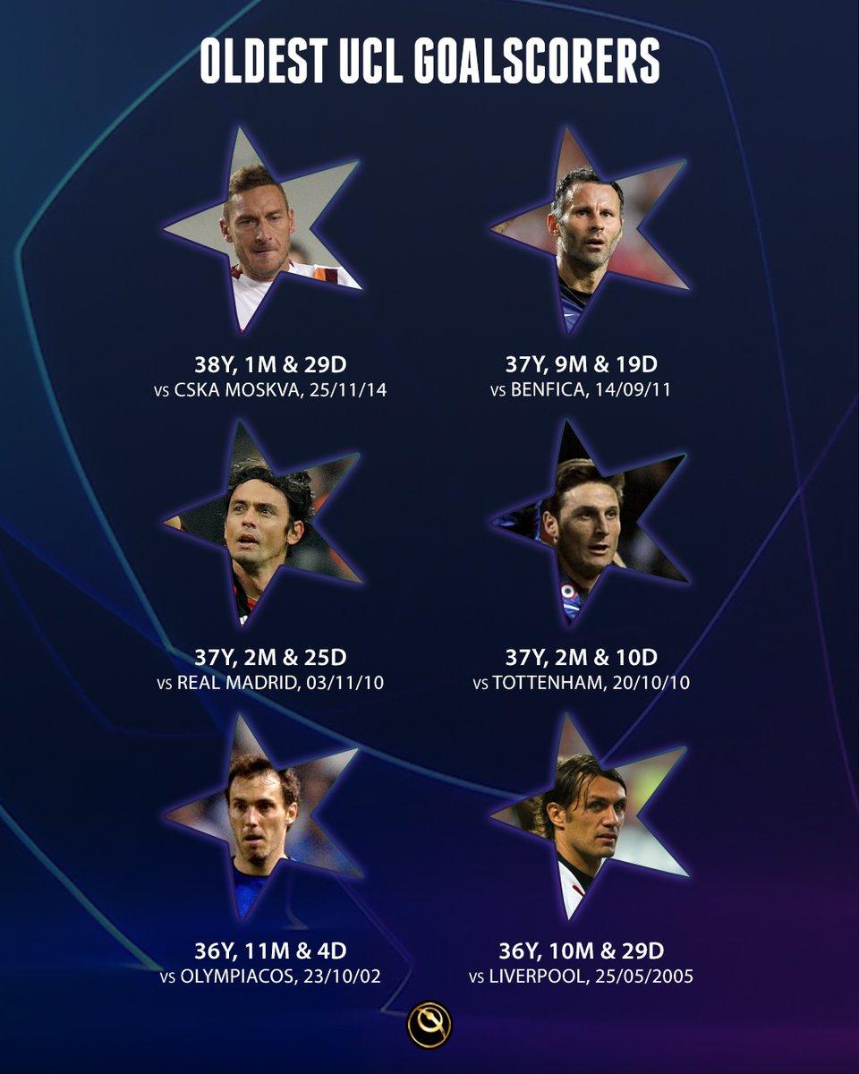 Oldest UEFA Champions League goalscorers   👉 AS Roma's Totti 👉 Man Utd's Giggs 👉 AC MilanInzaghi 👉 Inter's Zanetti 👉 Man Utd's Blanc 👉 AC Milan's Maldini