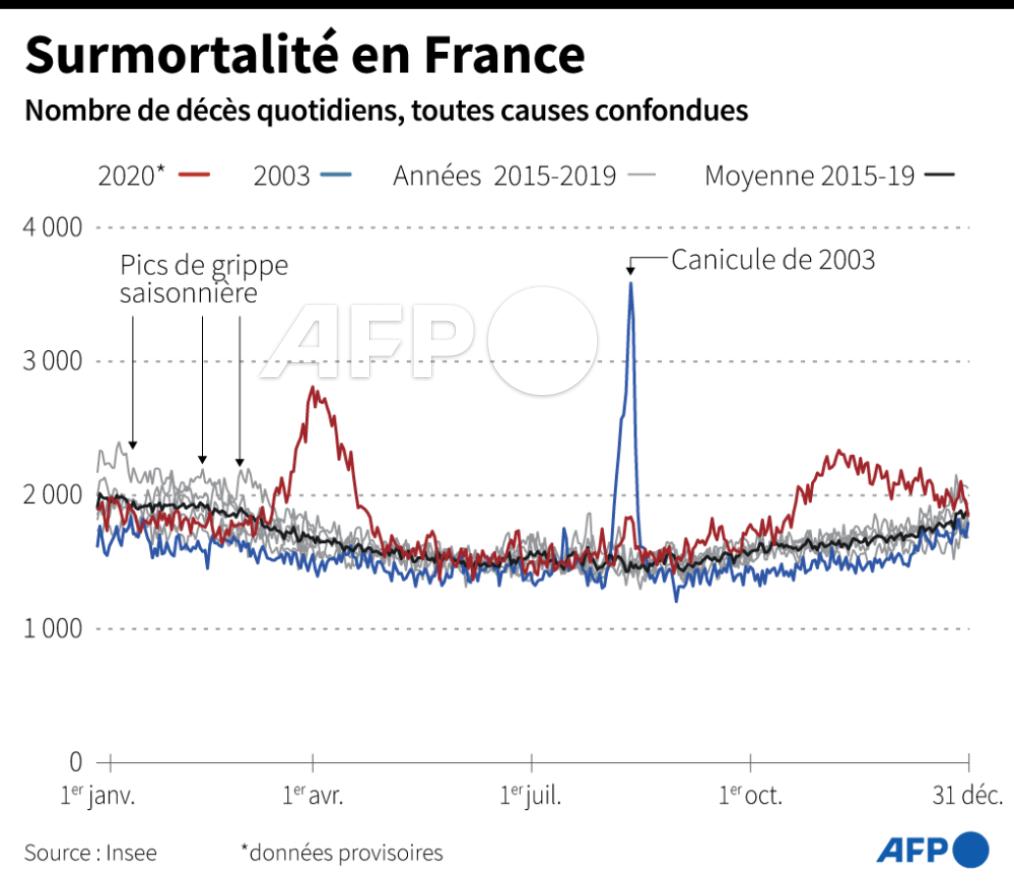 Nombre total de décès (toutes causes) enregistrés chaque année en France, selon des données de l'Insee, pour 2003, 2015 à 2019 et pour 2020 #AFP #AFPgraphics