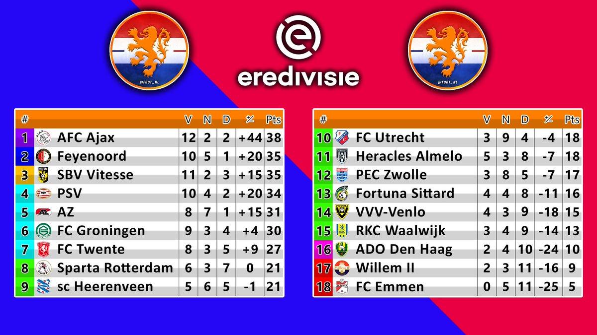 [Eredivisie]  🏆 La défaite du PSV chamboule le haut du classement avec l'Ajax qui se détache un peu et Feyenoord et Vitesse en profitent pour monter sur le podium.   Dans la 2e partie du tableau, Heracles Almelo prend ses distances avec la zone rouge.   #FootNL https://t.co/FqK8nqCkIs