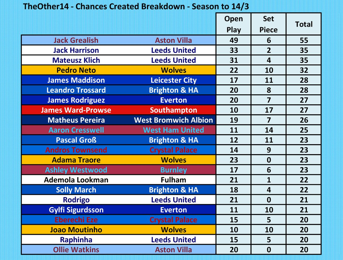 Leaders in Chances Created from TheOther14, broken down by Open Play and Set-Pieces, in the #PL season so far. @Other14The   You know who is leading!  #AVFC #LUFC #Wolves #LCFC #BHAFC #EFC #SaintsFC #WBA #WHUFC #CPFC #twitterclarets #FFC