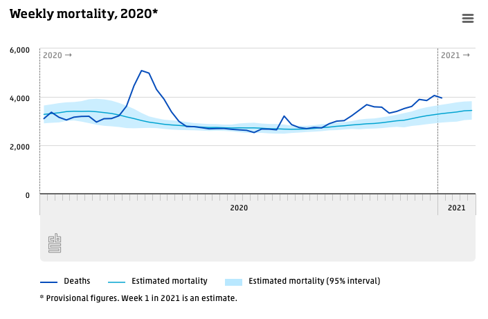 Estimated #mortality in the first week of 2021 stood at almost 4 thousand. This is 650 #deaths in excess of the expected number for this period. What was the total number in 2020? How many excess deaths?  #COVID19 #coronavirus