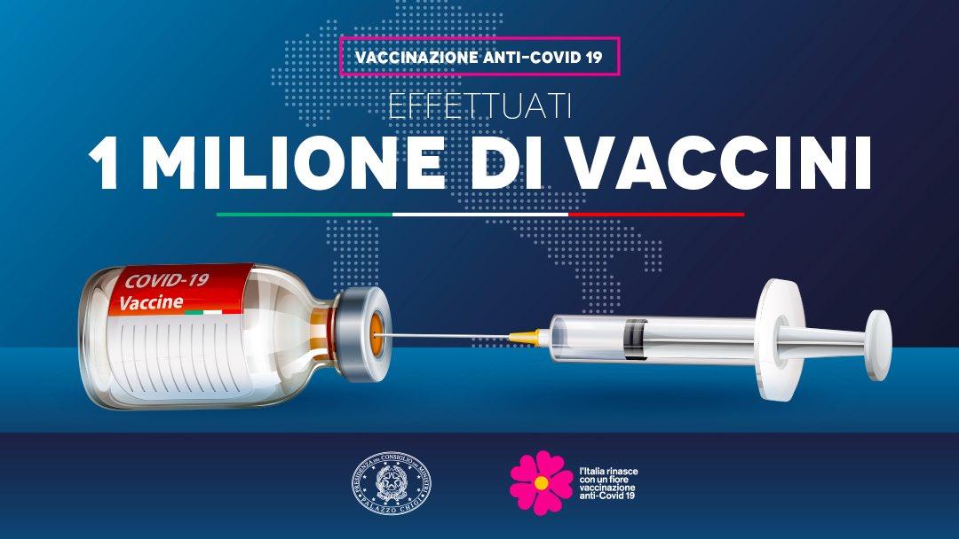 Un milione di italiani ha ricevuto il vaccino anti #covid19. Un sentito ringraziamento ai cittadini e al nostro SSN per la risposta straordinaria. L'Italia è prima in Ue per numero di persone vaccinate. Un dato incoraggiante. Andiamo avanti così mantenendo sempre alta la guardia https://t.co/LSAOxo9Nrh