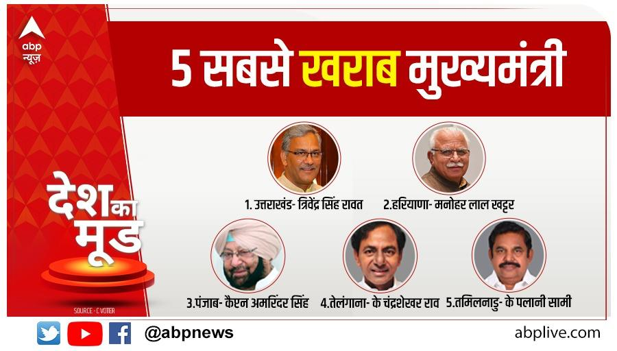 Vadhaiyan Captain Sahab! Tussi third aae ho, sab ton ghatiya Mukhmantriya di list vicho  Farmers' betrayal, agrarian crisis, unaddressed unemployment, drugs, deteriorating medical & educational infrastructure - @capt_amarinder has proved to be a failed CM.   Here is ABP's survey.