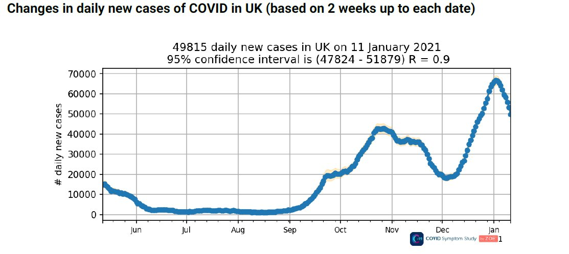 ZOE app reports new cases down a quarter on last week to 49k daily with UK R now 0.9 and most parts of the country now showing decreases in new cases which is encouraging. Note our data is a few days ahead of other sources and wont be seen in hospitals or total nos for 2 wks