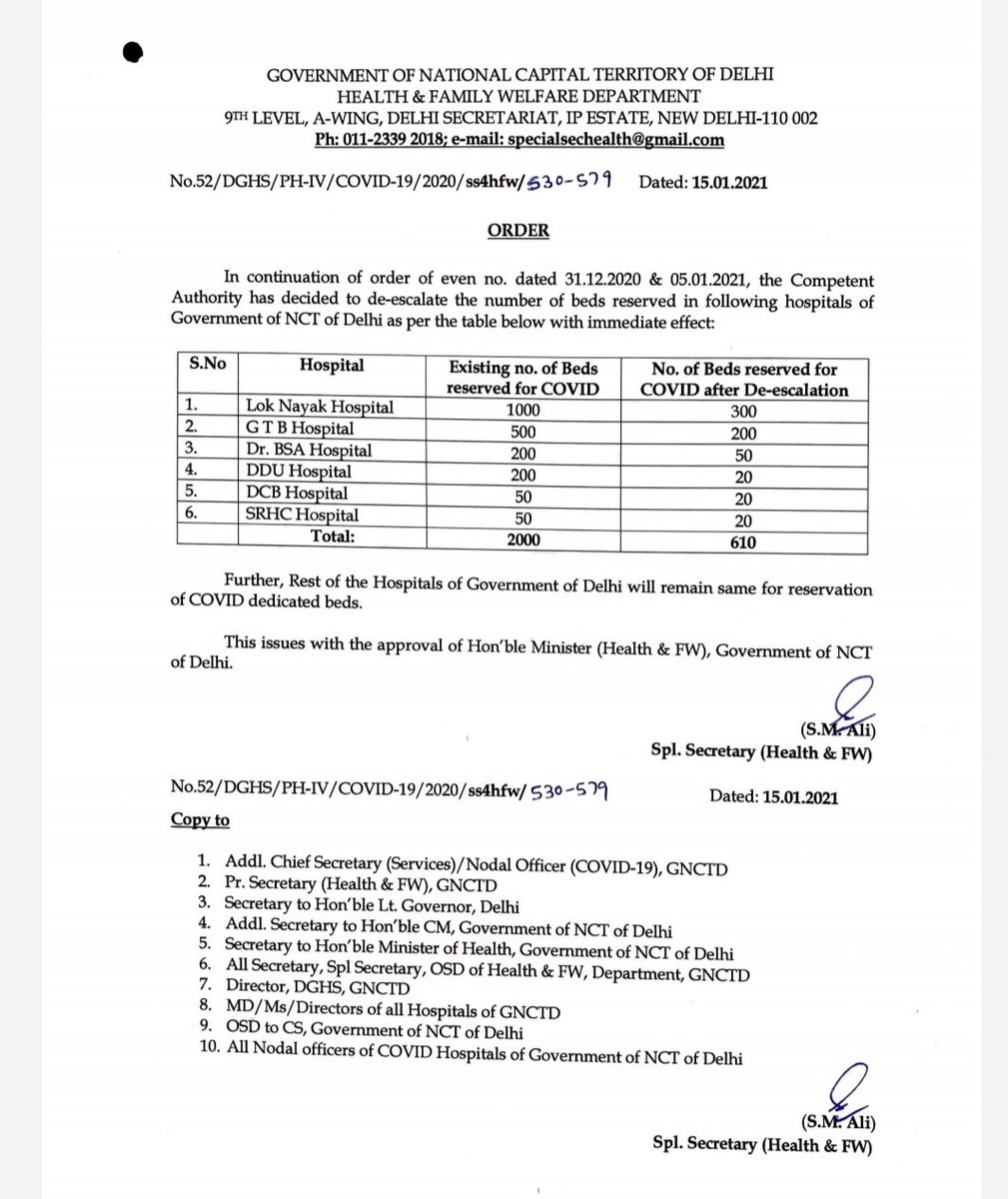 As cases of #coronavirus drops in Delhi, state govt has decided to reduce reserved beds in six hospitals. @NewIndianXpress @TheMornStandard