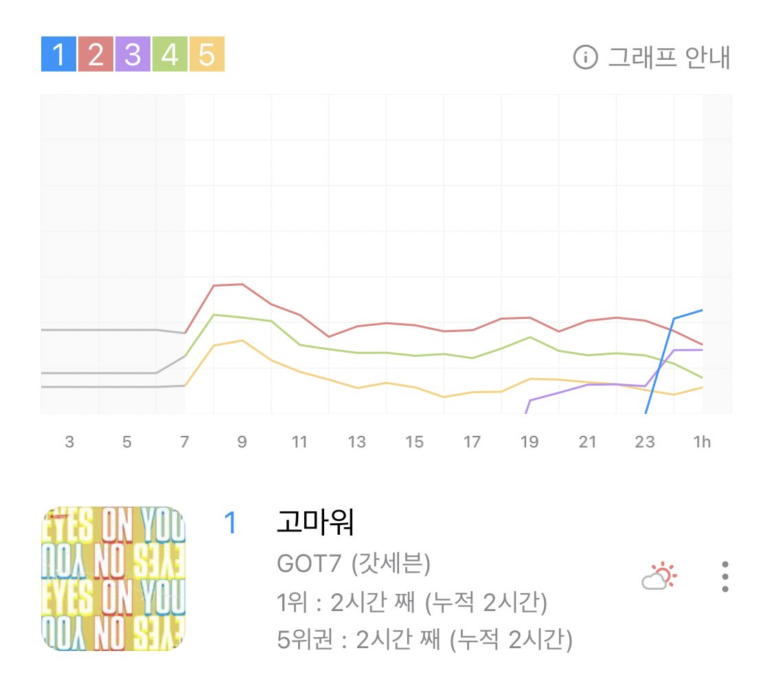 Thank You maintained it's place at #1 on the Genie Real-time Chart!🎉💚  The charts are now frozen! Amazing job Ahgases! We made our boys proud!🥺👏  #7YearsWithGOT7  #갓세븐포에버_아가새는어디안가  #GOT7 #갓세븐 @GOT7Official