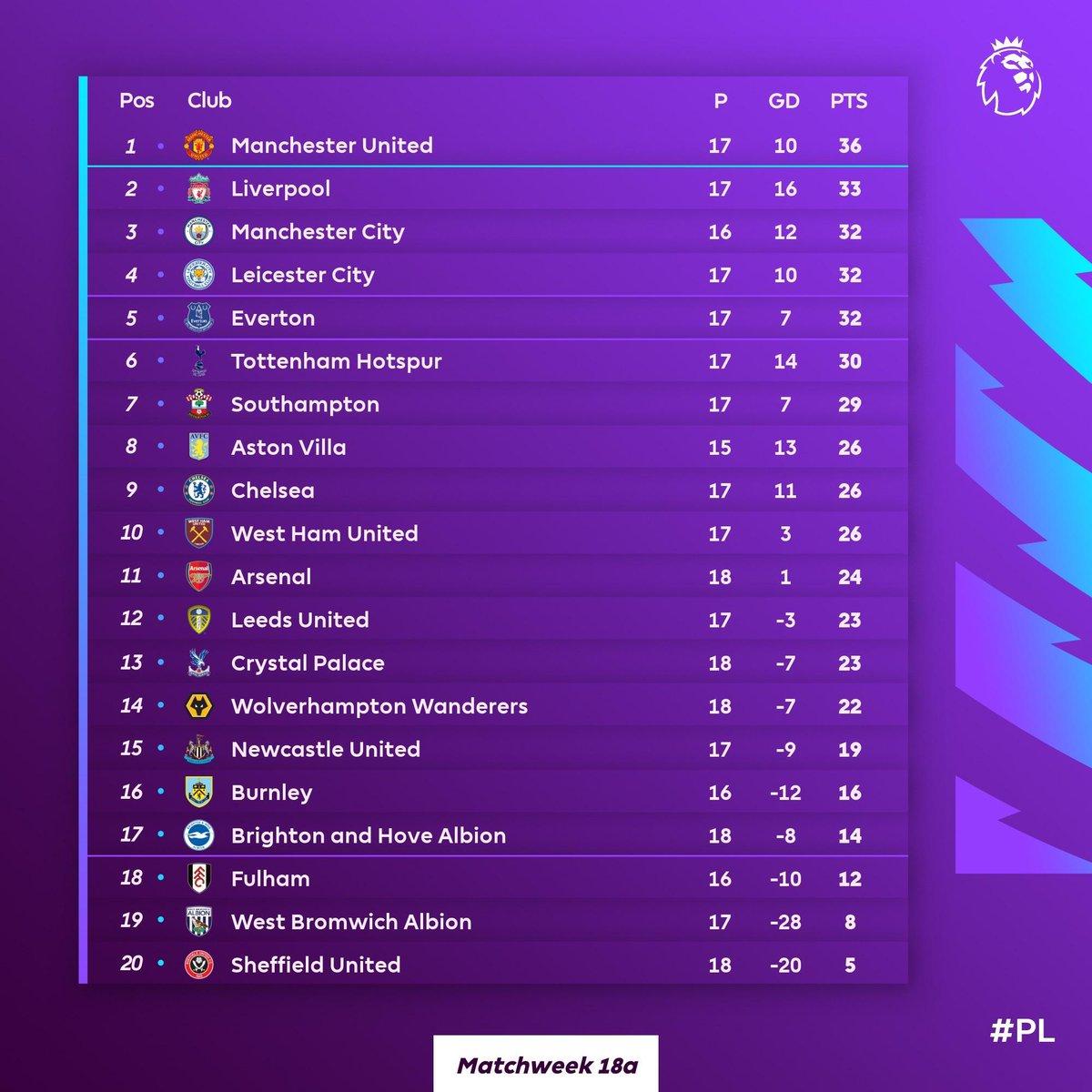 Luego del empate ante el Crystal Palace, el Arsenal es 11 avo con 24 puntos. ¡Vamos Arsenal! #ARSCRY