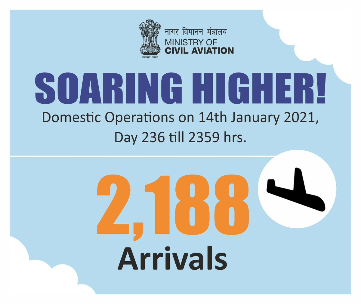 India soaring higher!  2188 flight arrivals took place across the country on 14th January. Aviation operations continue to soar! #SabUdenSabJuden #IndiaFliesHigh