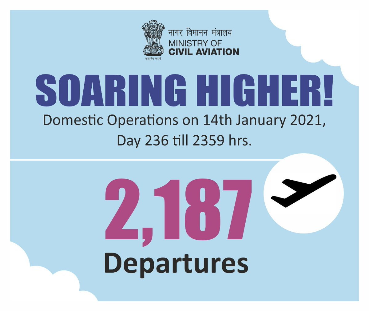 India soaring higher!  2187 flight departures took place across the country on 14th January. Aviation operations continue to soar! #SabUdenSabJuden #IndiaFliesHigh