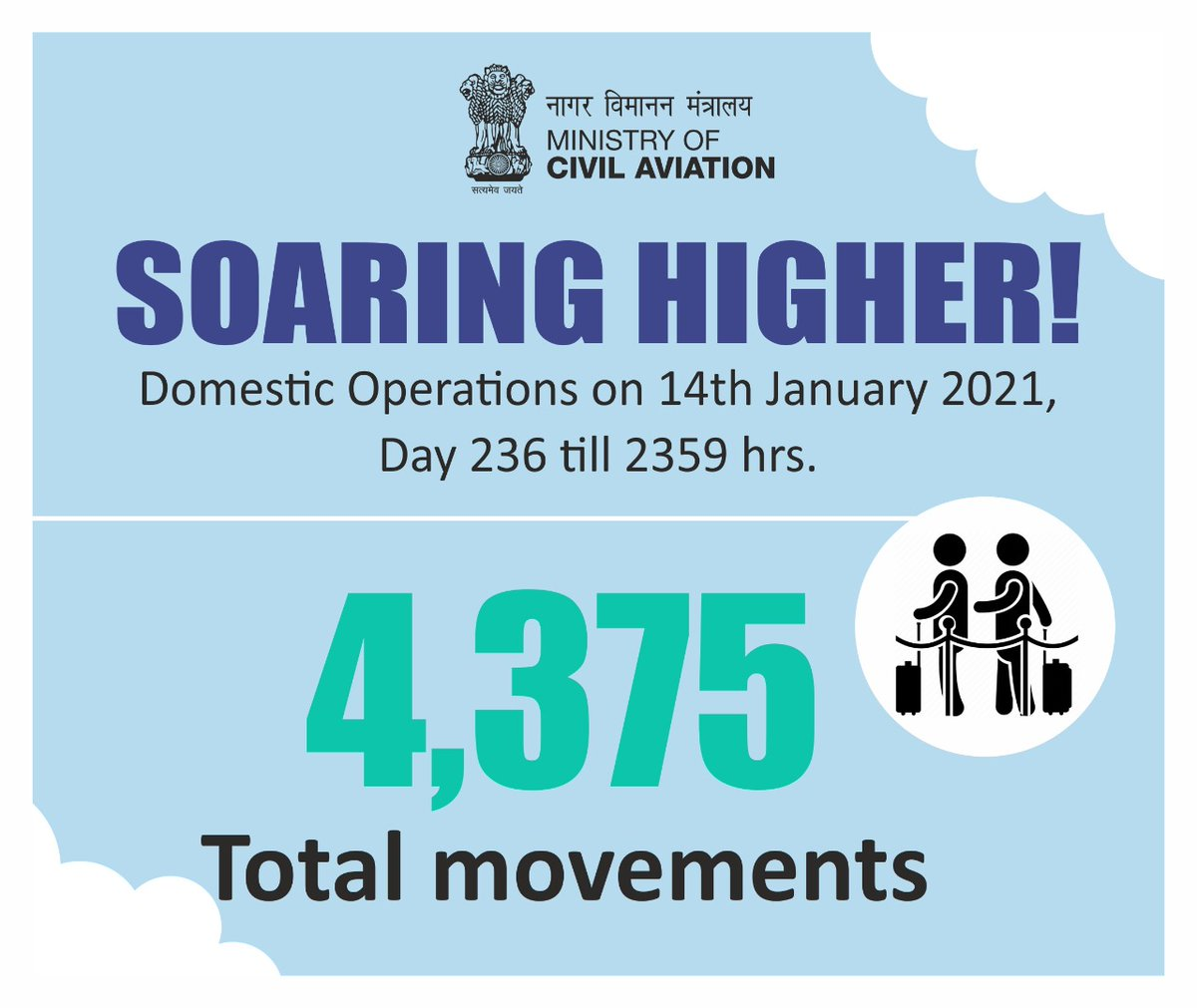 India soaring higher!  A total of 4375 flight movements took place across the country on 14th January. Aviation operations continue to soar! #SabUdenSabJuden #IndiaFliesHigh