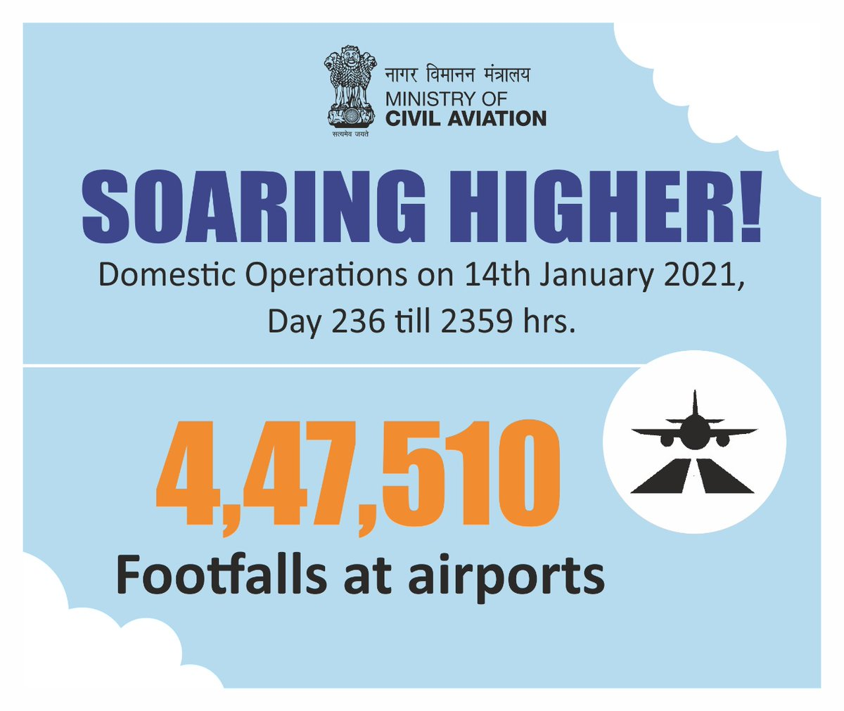 India soaring higher!  Over 4.47 lakh footfalls were recorded at airports across the country on 14th January. Aviation operations continue to soar! #SabUdenSabJuden #IndiaFliesHigh