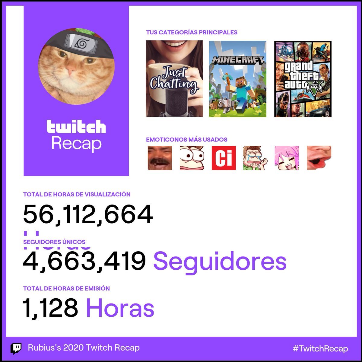 #TwitchRecap  2020 ha sido bastante PogChamp   1000+ horas del peor contenido de Twitch España 😎  Gracias a todos <3
