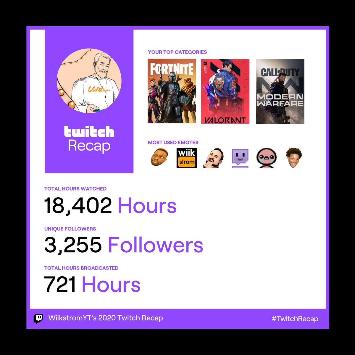 This is impressive. I'm most impressed by the fact that I streamed 721 hours. Which is averaging about 61 hours per month. I really do grind. Thanks to the new 3255 followers and counting! Also y'all watched me for 18.5k hours 🤩 🤯 #twitchrecap