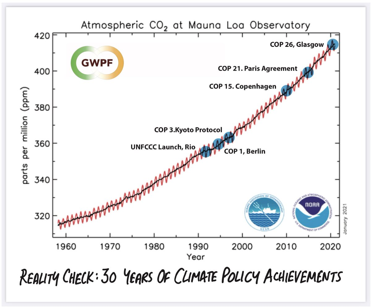 Shock graph of rising CO2 emissions despite 'planet-saving' UN climate pacts shows 'farce' of 'climate action'