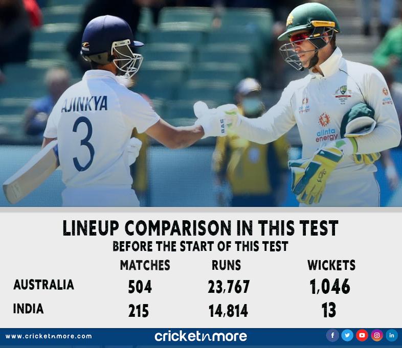 Latest Cricket News @   #AUSvIND #indiancricket #teamindia #timpaine #ajinkyarahane