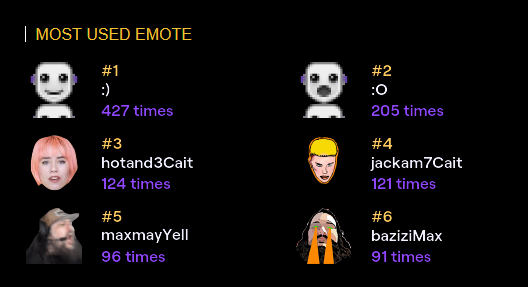 #twitchrecap my most used emotes in 2020