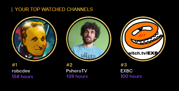 Most watched channels for my secret alt account are @robcdee_ at #1 @Psherotv at #2 and @EXBCtv at #3. Doesnt get much better than that! #twitchrecap